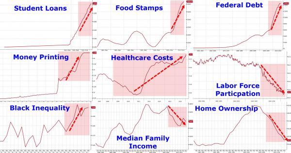statistieken obama op een rij