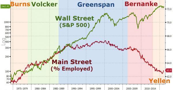 wall street vs gewone man