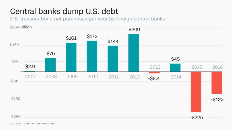 us-debt-dump